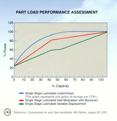air compressor load performance chart